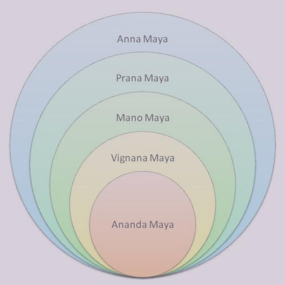 I panchamaya kosha e il ruolo del corpo nella pratica dello yoga